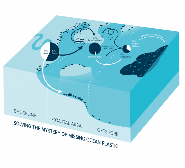 Solving-The-Mystery-of-Missing-Ocean-Plastic-1920x1742
